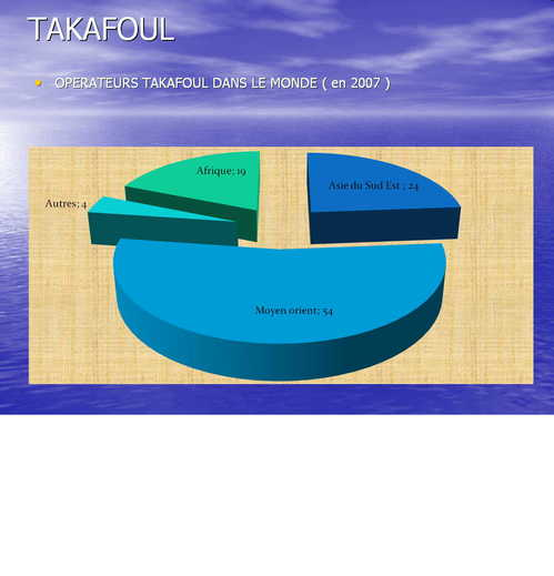 OPERATEURS TAKAFOUL DANS LE MONDE ( en 2007 )