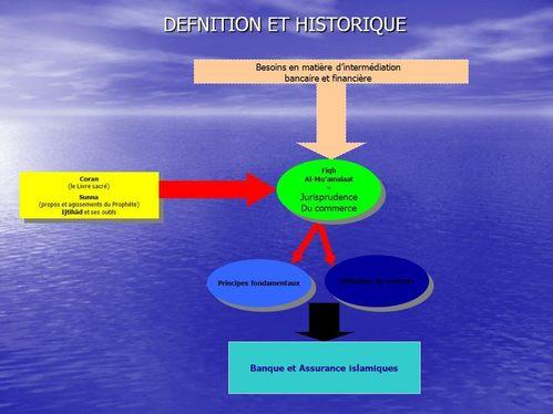 Définition et historique de la finance islamique