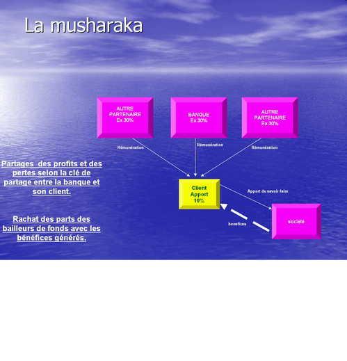 La Musharaka